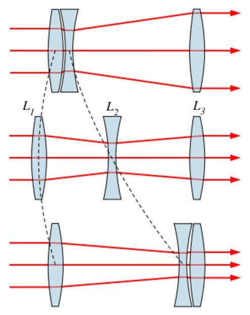 光学变焦原理图(图片来源维基百科)
